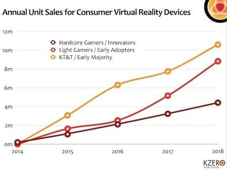La réalité virtuelle sera-t-elle le prochain eldorado des annonceurs ? « MarketingVirtuel.fr MarketingVirtuel.fr | Brand content & marketing et usages numériques | Scoop.it