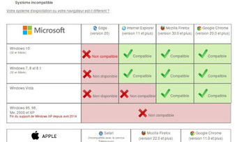Zythom: RPVA et Windows 10 | Actus vues par TousPourUn | Scoop.it
