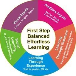 Planificación de los Procesos de Enseñanza Aprendizaje - Alianza Superior | Planificación de los Procesos de Enseñanza Aprendizaje | Scoop.it