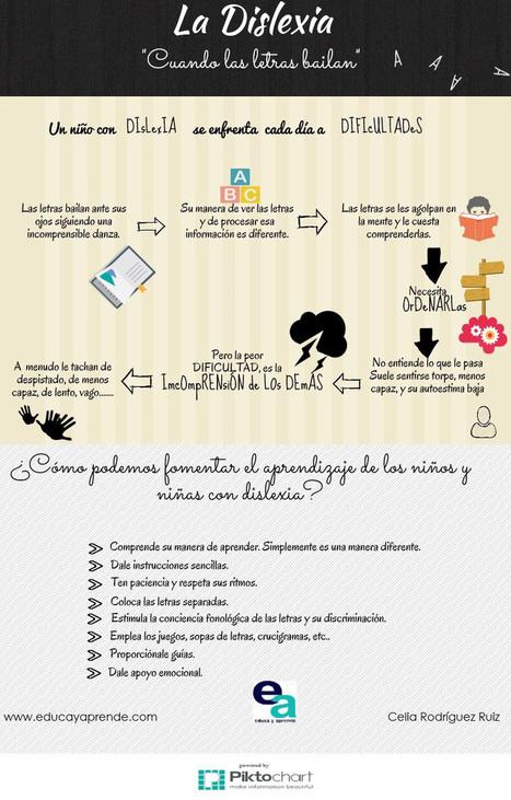 La Dislexia #infografia #inforaphic #health #education | Aprendiendoaenseñar | Scoop.it