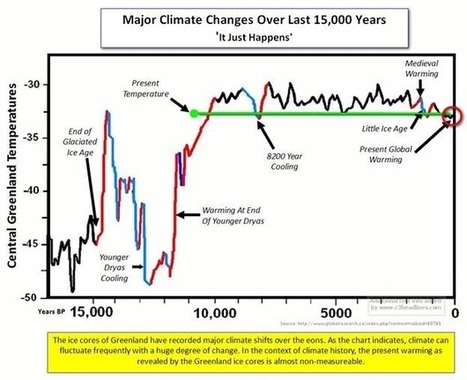 A Warm Period by Any Other Name – The Climatic Optimum | Geology | Scoop.it