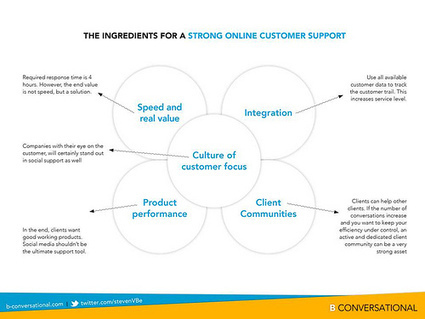 The Challenge of Social Customer Service ('Webcare') for Brands ... | webcare | Scoop.it