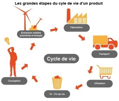 BASE IMPACTS® : l'impact environnemental des produits | Marketing 3.0 | Scoop.it