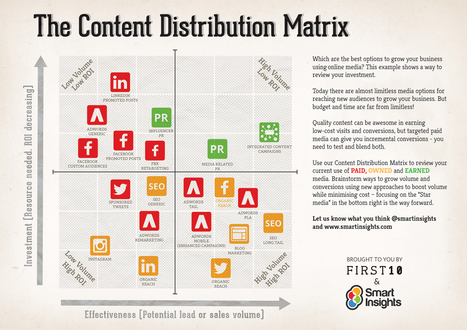 Q: Content Distribution A: Matrix [#infographic] - Smart Insights Digital Marketing Advice | Business Growth through Online Sales and Marketing | Scoop.it