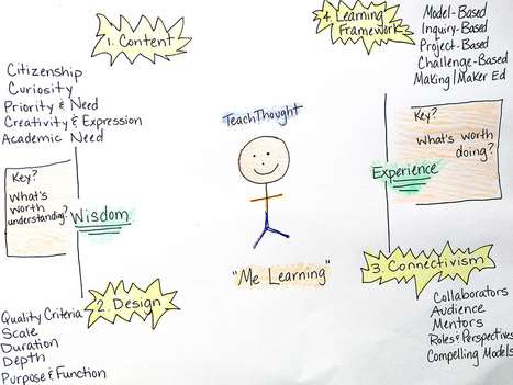Introducing Me Learning: A Student-Centered Learning Model | APRENDIZAJE | Scoop.it