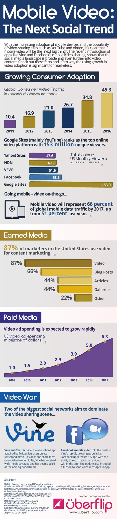 INFOGRAPHIC: Mobile Video – The Next Social Trend | Uberflip | Big Media (En & Fr) | Scoop.it