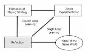 E-learning meets game-based learning (GBL) – transfer of GBL research results in the e-learning project management course | Technology in Art And Education | Scoop.it