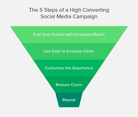 The 5 Steps of a High Converting Social Media Funnel | Hospitality Sales & Marketing Strategies & Techniques | Scoop.it