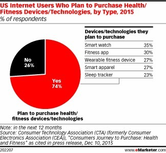 Which Wearables Do Consumers Plan to Buy? - eMarketer | Internet of Things & Wearable Technology Insights | Scoop.it