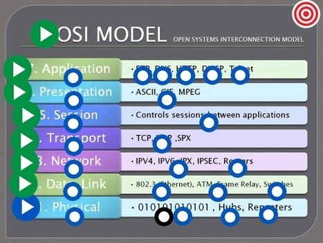 OSI Model by Timothy Bryant   Technology   Scoop.it