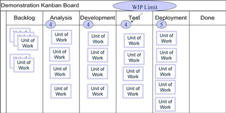 Kanban:  Process Improvement and Bottlenecks | Instrumentos Lean | Scoop.it
