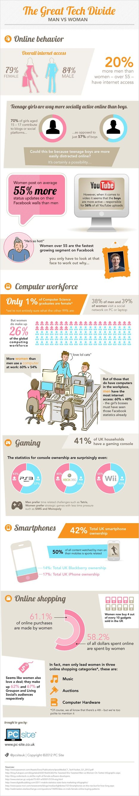 INFOGRAPHIC: The great tech divide: Is the internet just for men? | PC Site | Cloud Central | Scoop.it