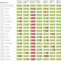 Open Data Index : La France passe de la 16e à la 3e place | SYLVIE MERCIER | Scoop.it