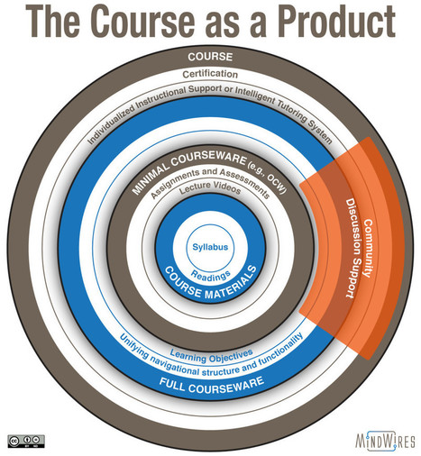 MOOCs, Courseware, and the Course as an Artifact - | Information Abundance | Scoop.it