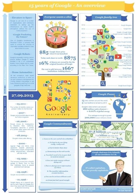 les 15 ans de google en une infographie. les faits marquants | Google | Scoop.it