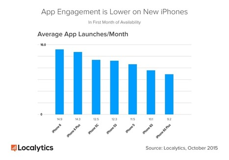 New iPhones Represent Opportunity for Acquiring New App Users | Mobile Advertising & Monetization | Scoop.it