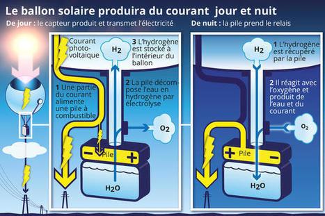 Et si on faisait planer le solaire... | Nouvelles tendances, Innovation | Scoop.it