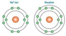 Chemical Bonding Confusion | Education in Chemistry Blog | Chemistry CC | Scoop.it