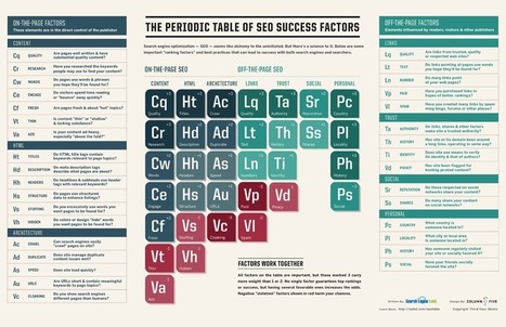 The Periodic Table Of SEO Success Factors | Silvia T's Sussex newsletter | Scoop.it