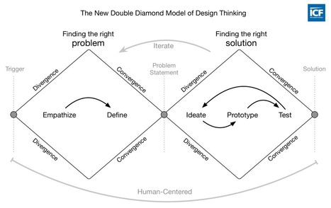 Visualizing the 4 Essentials of Design Thinking | Entretiens Professionnels | Scoop.it