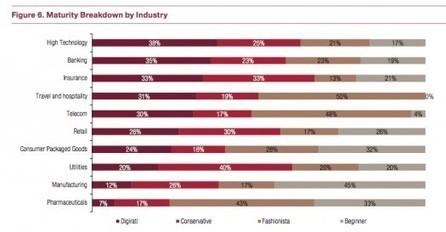 Pharma low on the list of digital marketing | Pharma Communication & Social Media | Scoop.it