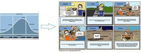 Why Tens of Thousands of Teachers Are Embracing Digital Storytelling with StoryBoard That - EdTechReview™ (ETR) | All things Elementary... Reading and Writing | Scoop.it