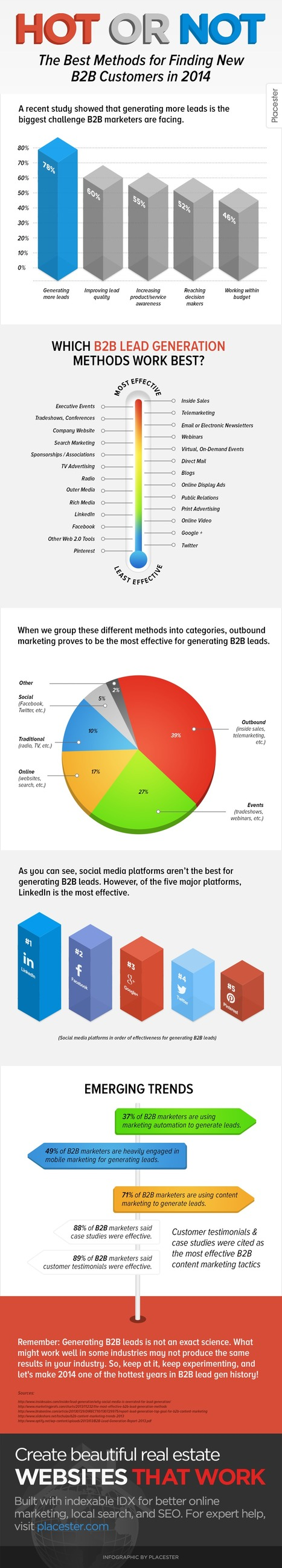 The Best Ways To Find B2B Customers In 2014 (Infographic) - Business 2 Community | B2B Industry Uses Social | Scoop.it