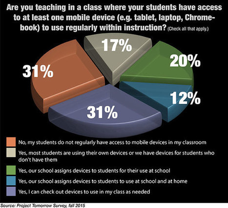 How Teachers Leverage Mobile Technology -- THE Journal | m-learning, mobile Learning, Teaching and Learning on the Go | Scoop.it