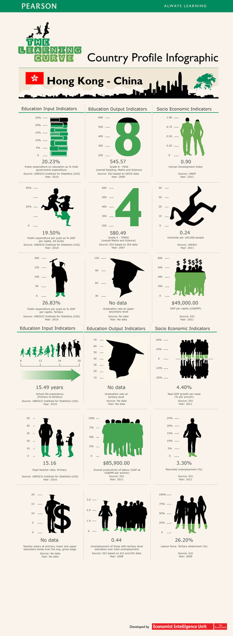 18 Things To Know About Education In Hong Kong - Edudemic | Education tool info | Scoop.it