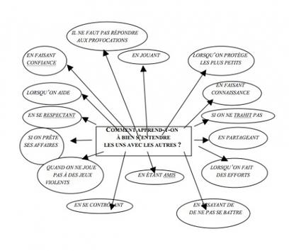 L'élaboration collective de cartes mentales, une démarche didactique structurante pour l'apprentissage du vivre-ensemble à l'école | Mind mapping, pensée visuelle et thérapie | Scoop.it