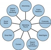 Integrated Marketing Communications | Social Media Today | Community Managers Unite | Scoop.it
