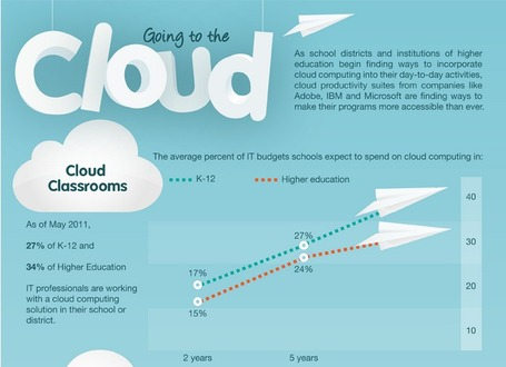 Pros and Cons of Going to the Cloud - Infographic | social media and digital marketing | Scoop.it