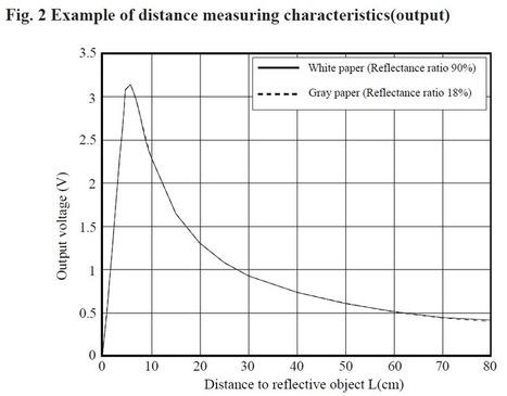[Test] Capteur de distance Sharp GP2Y0A21YK0F | TPE 1S1 2013-2014 | Scoop.it