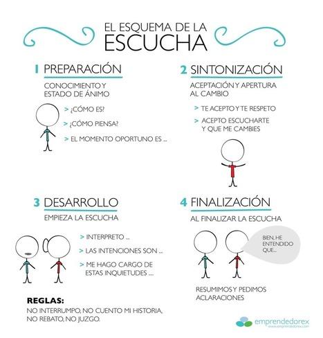 Guía para aprender a escuchar en 4 pasos. Cómo entrenar competencias genéricas. | El blog de Juan Carlos Casco | Gestión del Talento | Scoop.it