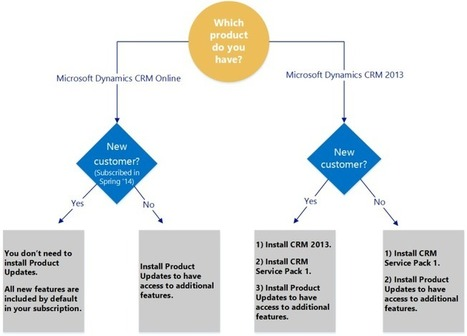 Install product updates on CRM2013   Microsoft Dynamics CRM   Scoop.it