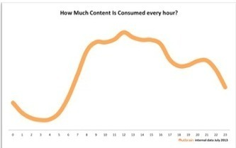 Content Marketing Common Mistakes You Should Avoid! - Business 2 Community | Content Marketing | Scoop.it