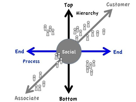 Every organization is social, but few are social organizations | Collective Intelligence | Scoop.it
