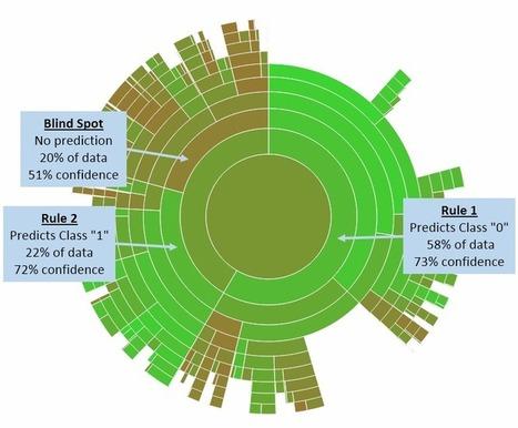 #dataviz : A SunBurst of Insight | @scoopit #datascience | Influence et contagion | Scoop.it