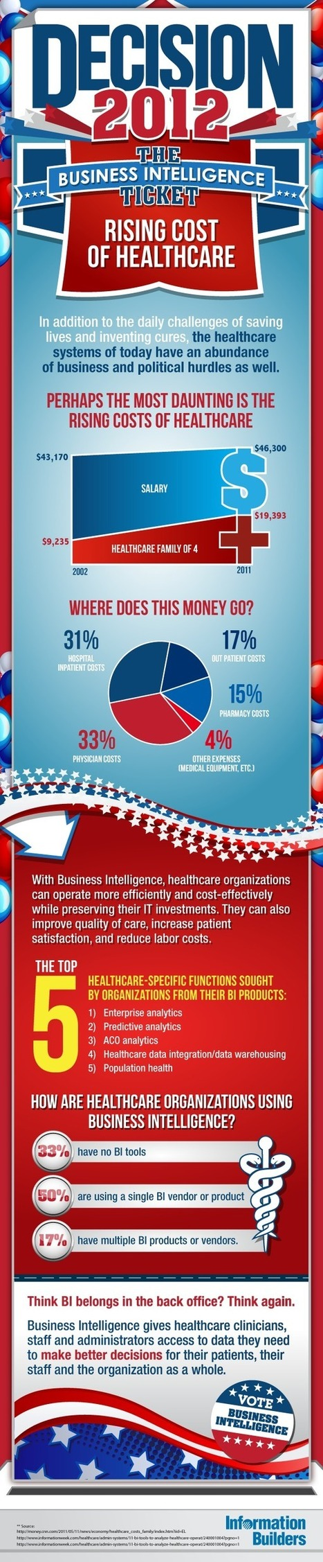 The 20 Most Insightful Healthcare Technology Infographics of 2012 | generics | Scoop.it