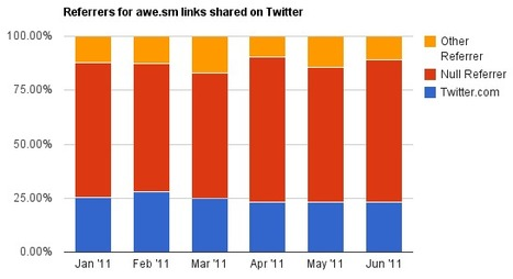 Is it Better to Share on Google+, Facebook or Twitter? | Jeffbullas's Blog | From here and there ... | Scoop.it