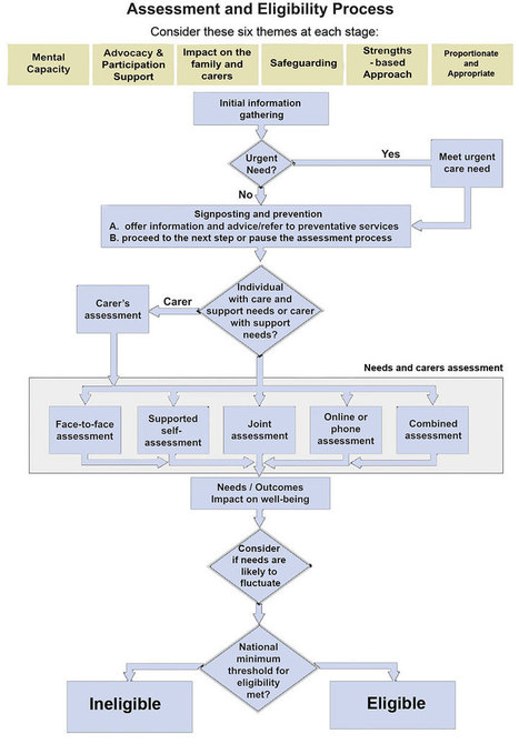 Assessment and eligibility process map: Care Act 2014 – SCIE | Integrated commissioning | Scoop.it