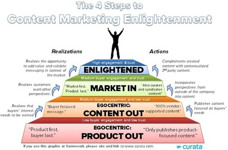 BASICS - The 4 Steps to Content Marketing Enlightenment | Content Marketing & Content Strategy | Scoop.it