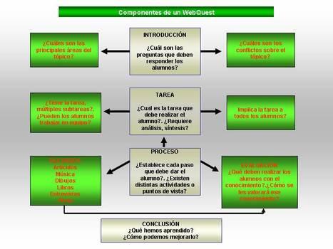 Actividades para desarrollar la competencia digital | E-Learning-Inclusivo | ICT Resources for Teachers | Scoop.it