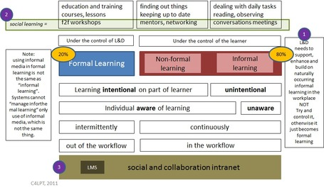 » You can't manage informal learning – only the use of informal media Learning in the Social Workplace | Voices in the Feminine - Digital Delights | Scoop.it