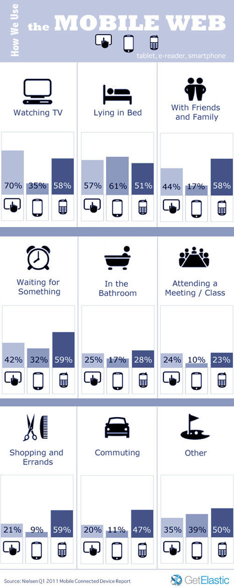 Infographie : Usage du Web Mobile | Ergonomie iPhone | E LEARNING | Scoop.it