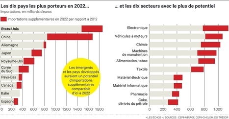 Commerce extérieur : la France se fixe quatre secteurs d'actions prioritaires - Les Echos Business | Implantation aux USA | Scoop.it