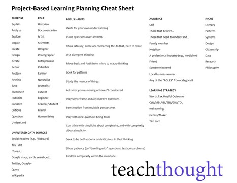 A Project-Based Learning Cheat Sheet For Authentic Learning | innovation in learning | Scoop.it