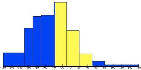 About Stat2.1x | Datos, lenguajes, historia, conocimiento | Scoop.it