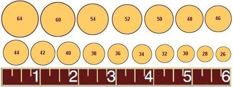Cigar Sizes: How to Select the Proper Ring Gauge and Length | Cigars | Scoop.it