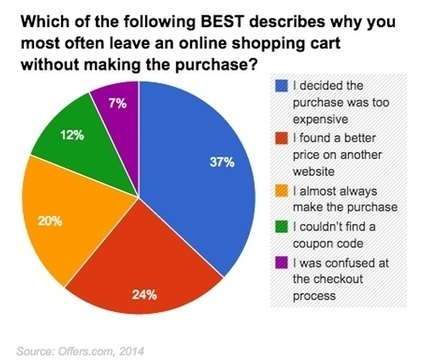 The Top Four Reasons Consumers Abandon Online Shopping Carts #websitedesign #marketing | Marketing & Advertising | Scoop.it